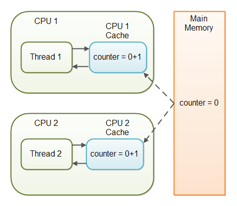 Two threads have read a shared counter variable into their local CPU caches and incremented it.