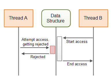 The behaviour of a non-blocking algorithm guarding a shared data structure.