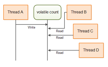 Single writer, multiple reader threads communicating via a volatile variable.