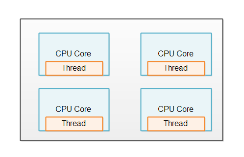 A same-threaded system running on a 4 core CPU.
