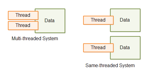 A multi-threaded and a same-threaded system.