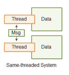 Thread communication via messaging in a same-threaded system.