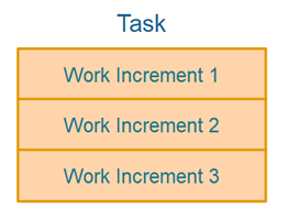 Task switching between one-off tasks.