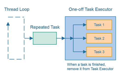 Task switching between repeated tasks and one-off tasks.