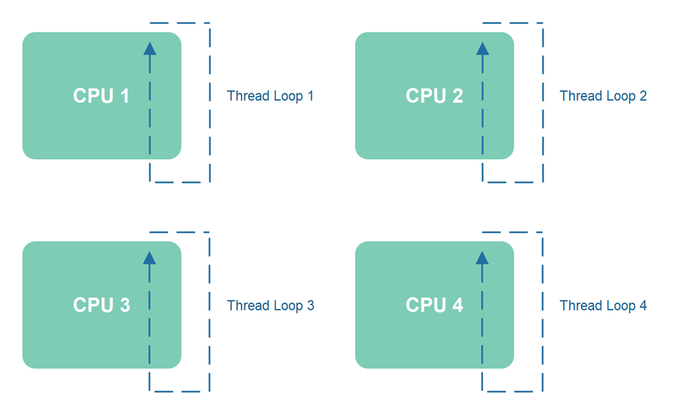 Scaling Thread Loops to Multiple Threads and CPUs.