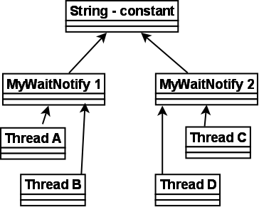 Calling wait()/notify() on string constants