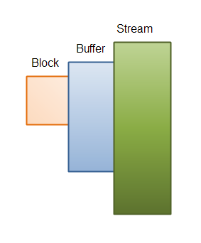 A buffer size which is larger than the needed block size.