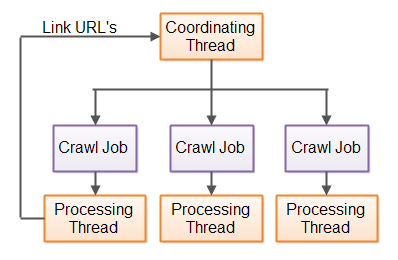 Multihreaded Java web crawler, with a coordinating thread passing URL's to process to worker threads.