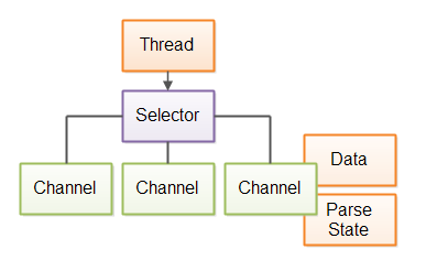 Singlethreaded web crawler based on Java NIO, keeping data and parser state separately for each connection.