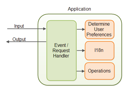 Java internationalization components in an application.