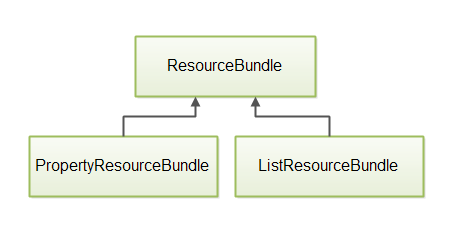 ResourceBundle has the subclasses PropertiesResourceBundle and ListResourceBundle.