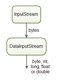 DataInputStream converts bytes to int, long, float and double from an InputStream