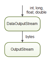 DataOutputStream writes int, long, float and double converted to bytes to an OutputStream