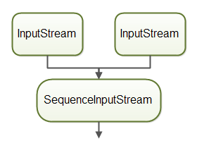 Two InputStream instances combined with a SequenceInputStream