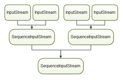 Four InputStream instances combined with three SequenceInputStream instances