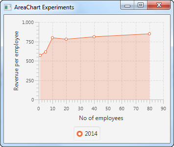 A JavaFX AreaChart displayed in the JavaFX scene graph.