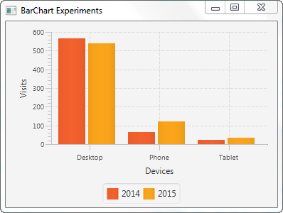 A JavaFX BarChart component showing two data series in the same bar chart.