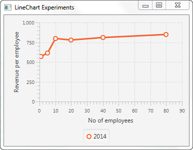 A JavaFX LineChart displayed in the JavaFX scene graph.
