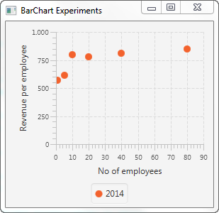 A JavaFX ScatterChart displayed in the JavaFX scene graph.