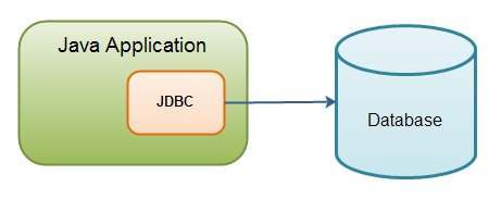 Java application using JDBC to connect to a database.