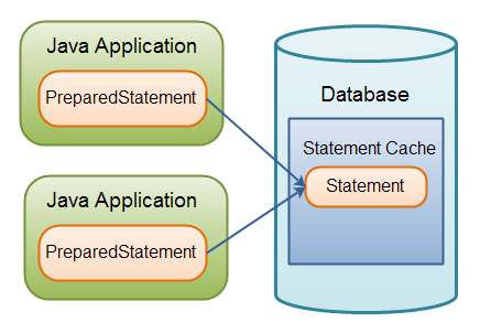 The caching of PreparedStatement's in the database.