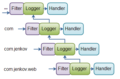 Java Logger Hierarchy Example