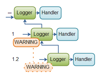Example of how log levels work in the Logger hierarchy.