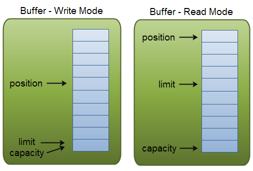 Java NIO: Buffer capacity, position and limit in write and read mode.