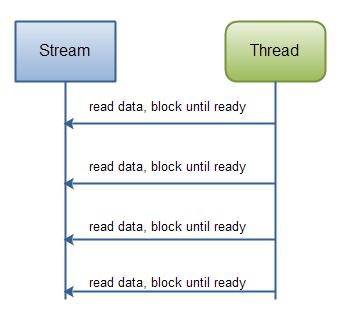 Java IO: Reading data from a blocking stream.