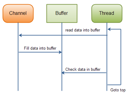Reading data from a channel until all needed data is in buffer.