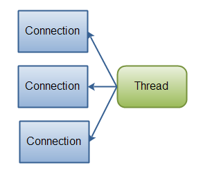 Java NIO: A single thread managing multiple connections.