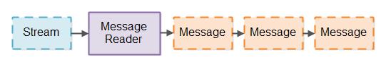 A Message Reader breaking a stream into messages.