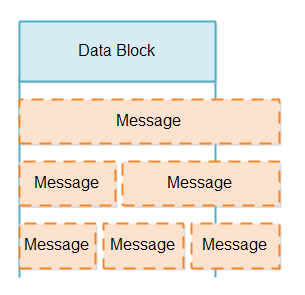 A data block can contain less than or more than a single message.