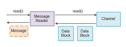A component reading messages via a Message Reader.