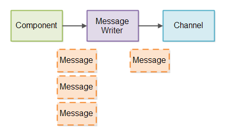 A component sending messages to a Message Writer which queue them up and send them to a Channel.