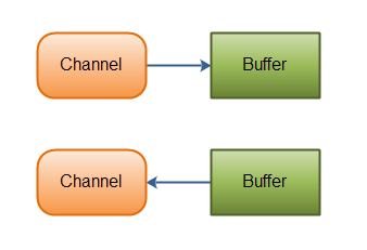 http://tutorials.jenkov.com/images/java-nio/overview-channels-buffers.png