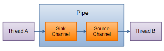 http://tutorials.jenkov.com/images/java-nio/pipe-internals.png
