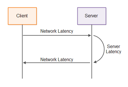 The latencies involved in client server systems.
