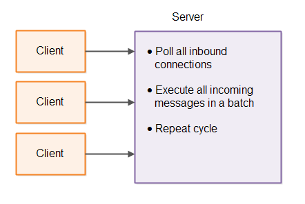 Single-threaded server polling inbound connections and executing received messages in micro batches.