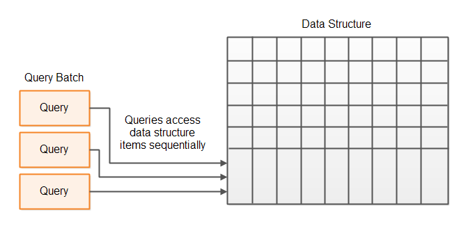 A batch of queries accessing each item of a large data structure as the data structure is being traversed.