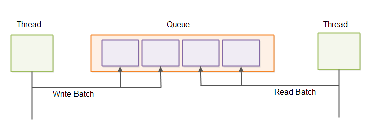 Inter-thread communication via a queue using batch reads and writes.
