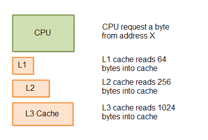 Cache behaviour - reading bigger consecutively stored blocks of data into the cache.