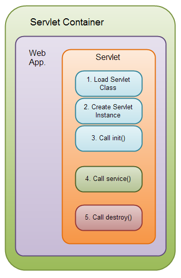 The Java Servlet life cycle