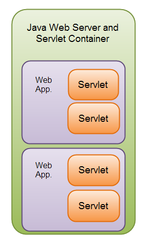 Web applications with multiple servlets inside a Java Servlet container