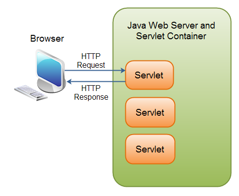 Servlets inside a Java Servlet Container
