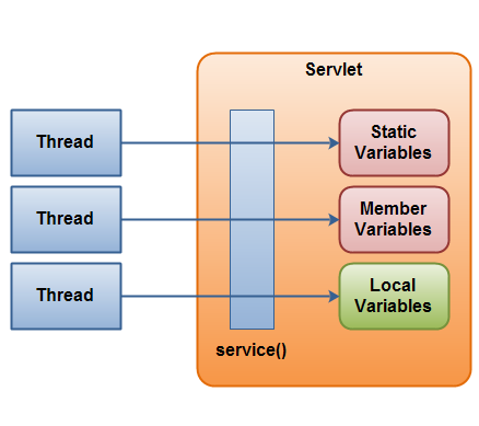 Java Servlet Concurrency Rules