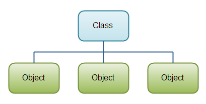 A Java class can contain fields, constructors and methods.