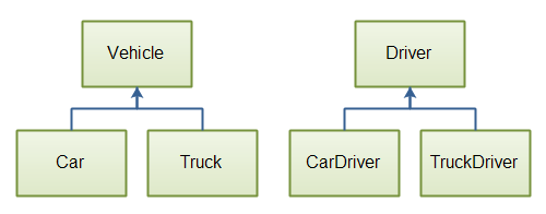 Two parallel class hierarchies used in the same application.
