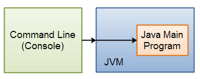 A command line executing the java command, which in turn executes a Java main program.