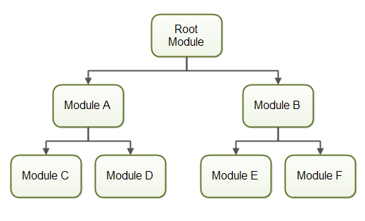 An example module dependency graph